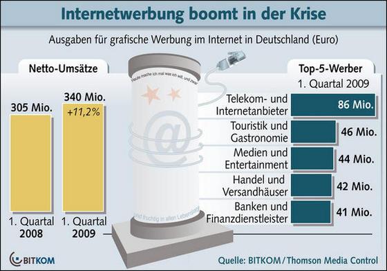 bitkom-internetwerbung