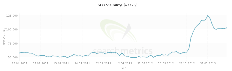 seo-visibility-relaunch-1